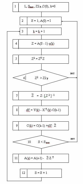 Блок-схема обобщенного